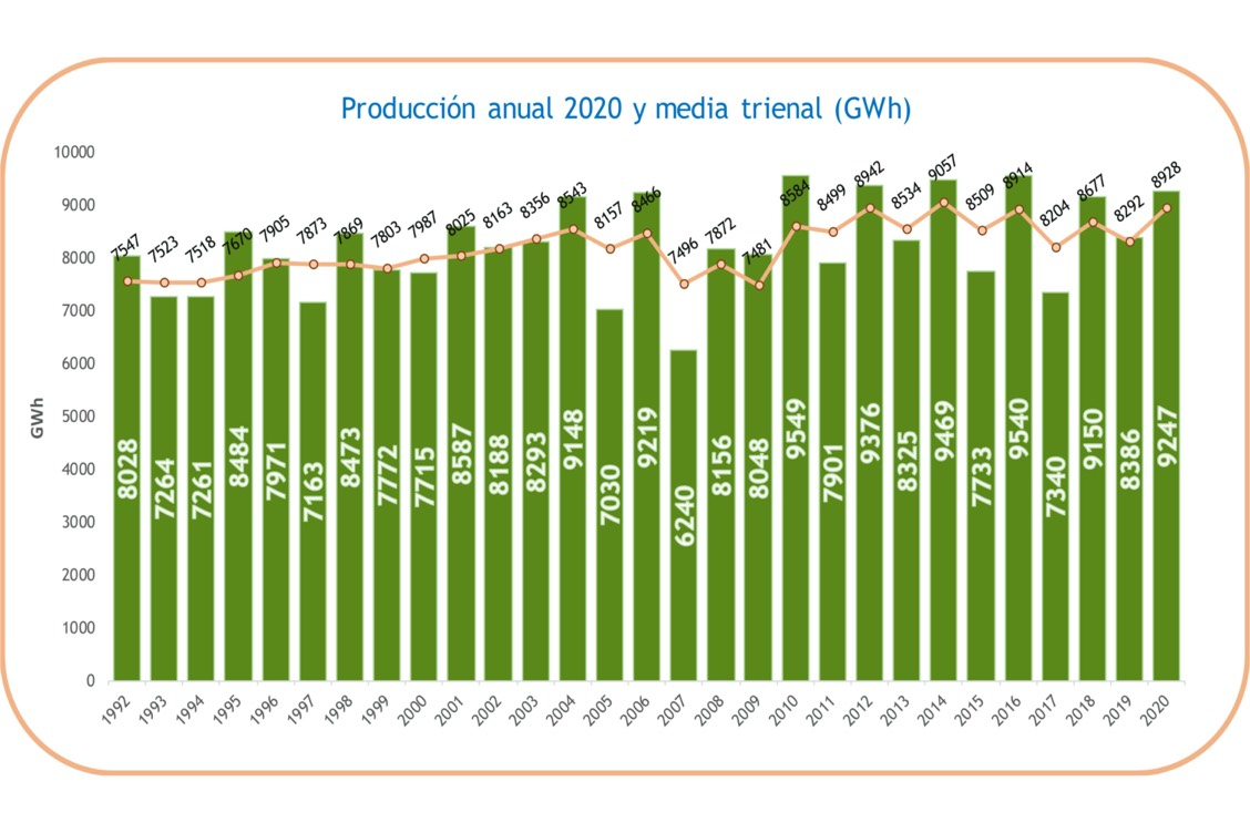 Producción anual en la Central nuclear de Cofrentes
