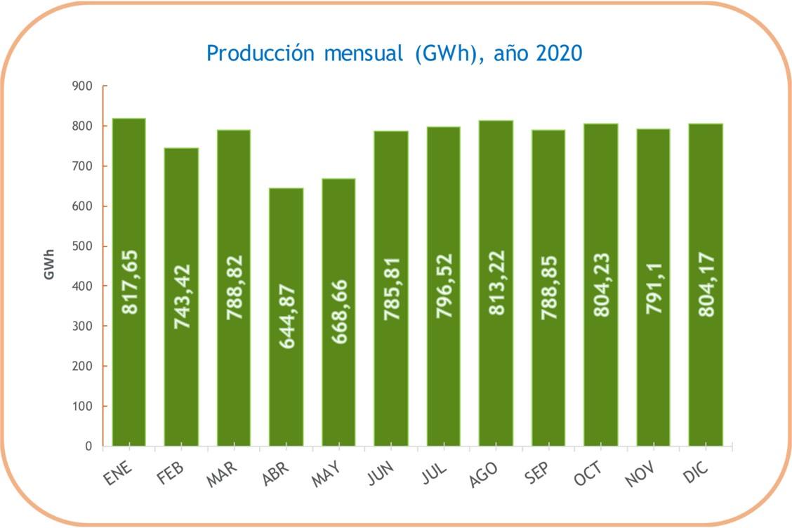 Producción mensual en la Central nuclear de Cofrentes