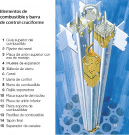 combustible-nucleo-central-nuclear-cofrentes