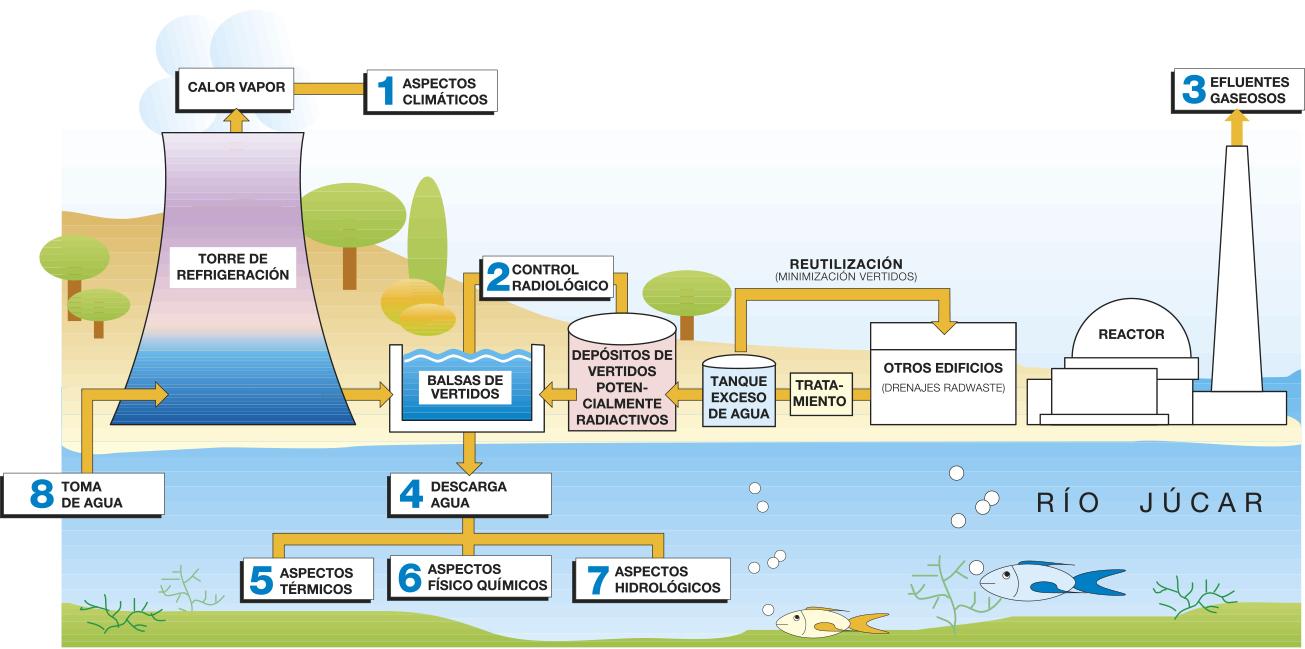 Protección radiológica en la central nuclear Cofrentes