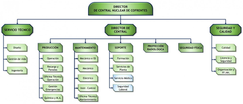 Organigrama CNC web
