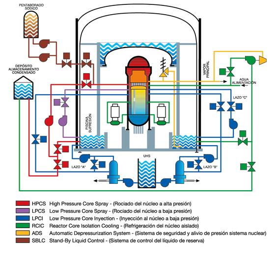 Seguridad en central nuclear de Cofrentes